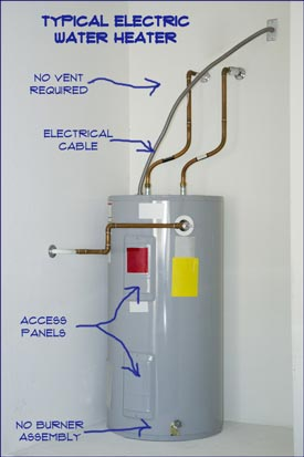 typical electric water heat